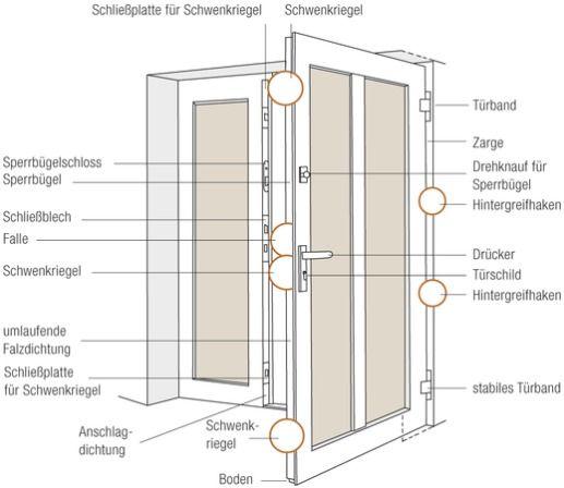 Einbruchhemmende tür  Tür-Bänder - bauemotion.de